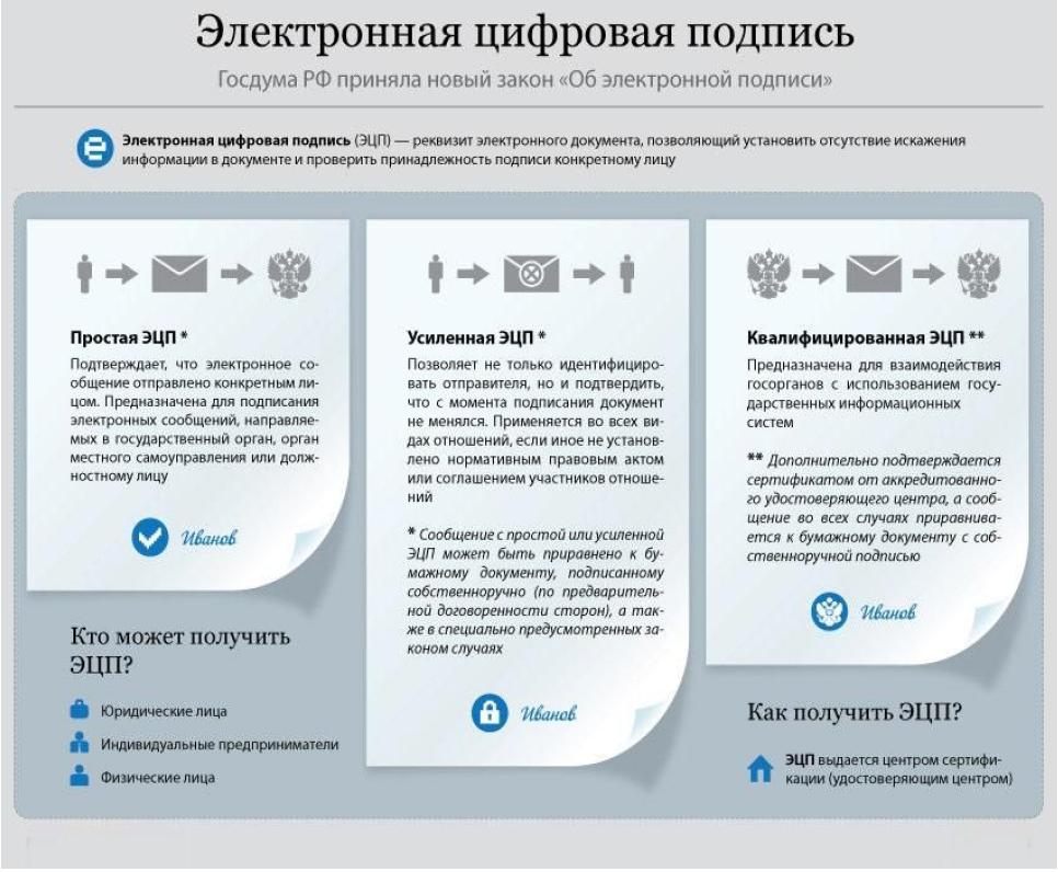 Оформление КЭП (квалифицированная электронная подпись) для регистрации ККТ, как получить? помощь в регистрации и получении ключей для организаций и ИП.