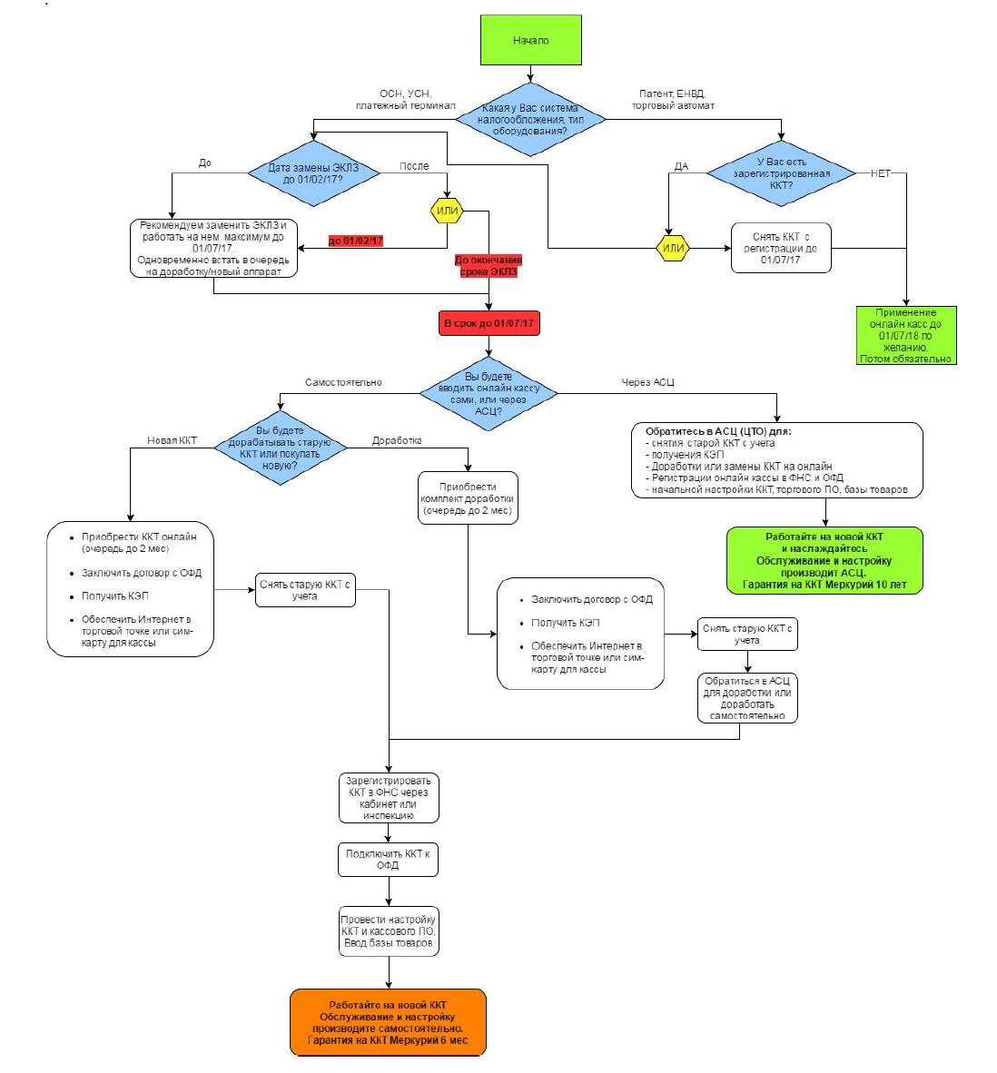 Схема регистрации ККТ по 54 ФЗ