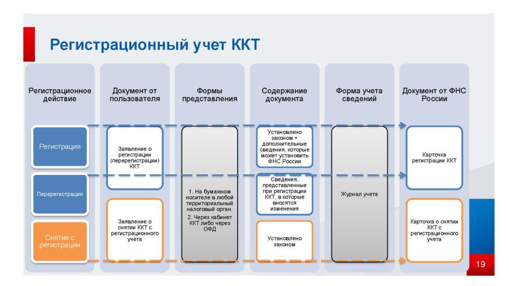 азъяснение ФНС по новому порядку применения контрольно-кассовой техники согласно ФЗ от 03.07.2016 N 290-ФЗ