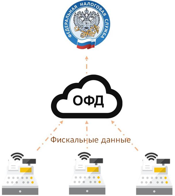 Заключение договора с ОФД (оператор фискальных данных)