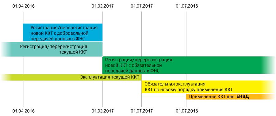 График сроков перехода на онлайн кассы согласно 54 ФЗ, регистрация и перерегистрация новой ККТ с обязательной передачей данных в ФНС.